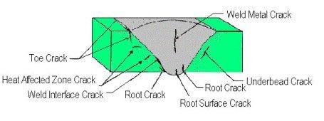 Weld crack